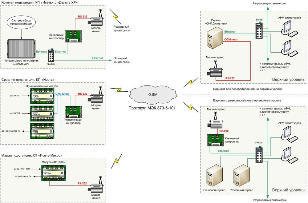 GSM-каналов связи